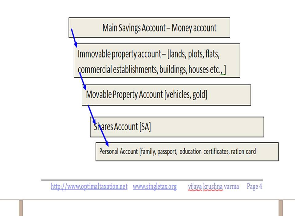 Main Savings Account